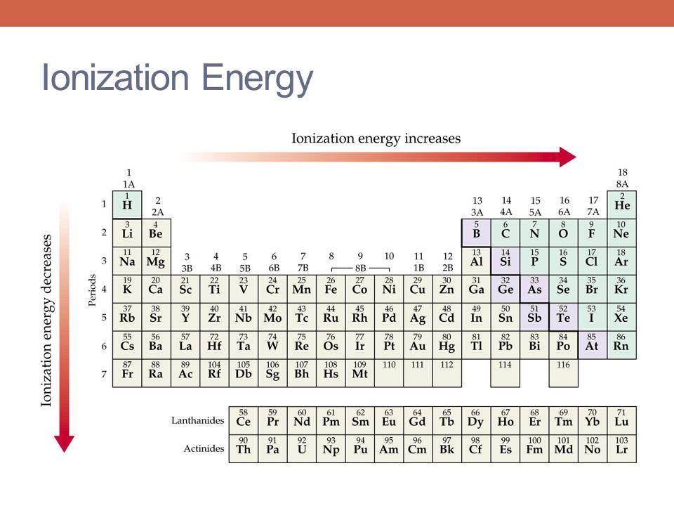 Ionization Energy