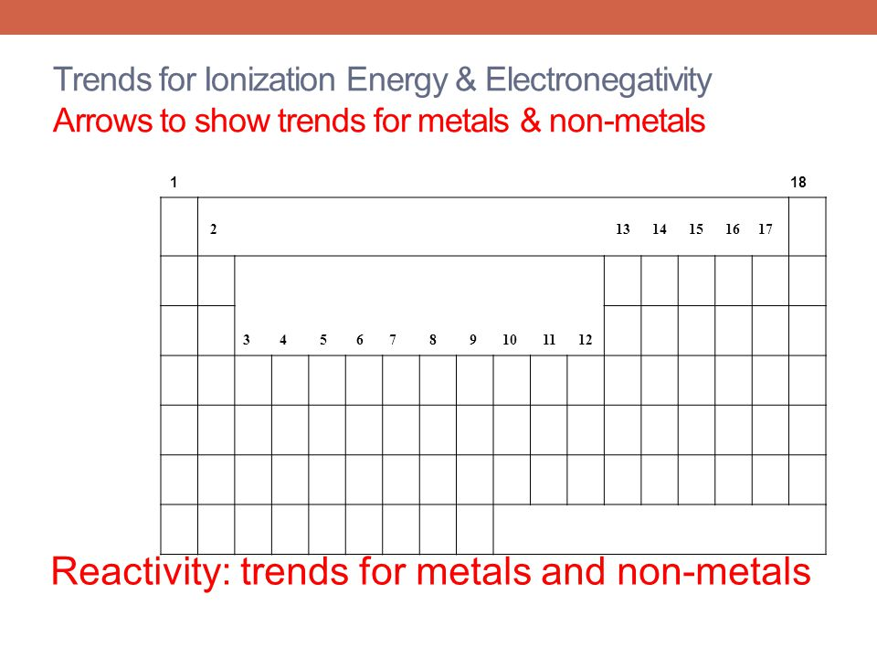 1 18 2 13 14 15 16 17 3 4 5 6 7 8 9 10 11 12 Trends for Ionization Energy & Electronegativity Arrows to show trends for metals & non-metals Reactivity