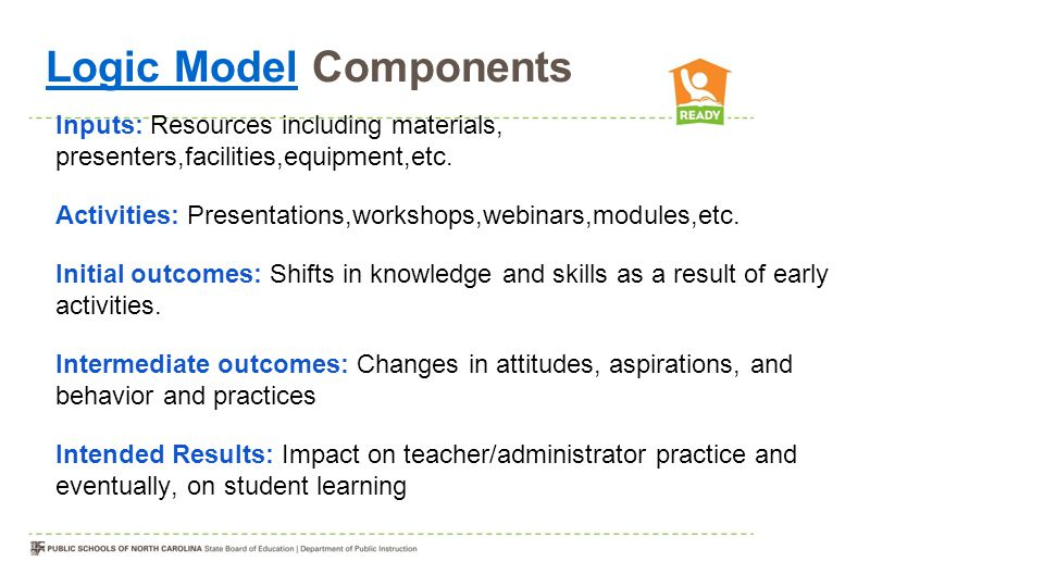 Logic ModelLogic Model Components Inputs: Resources including materials, presenters,facilities,equipment,etc.
