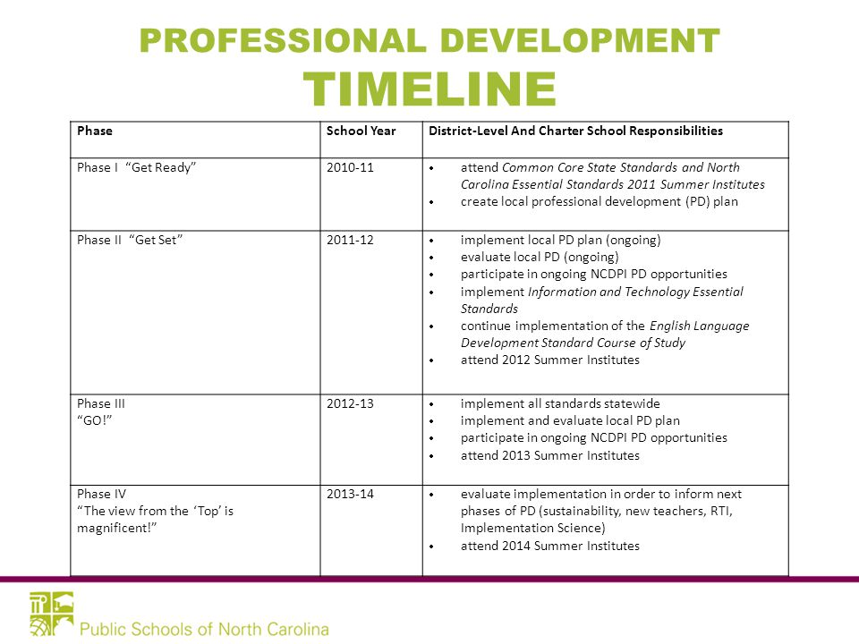 PROFESSIONAL DEVELOPMENT TIMELINE PhaseSchool YearDistrict-Level And Charter School Responsibilities Phase I Get Ready 2010-11  attend Common Core State Standards and North Carolina Essential Standards 2011 Summer Institutes  create local professional development (PD) plan Phase II Get Set 2011-12  implement local PD plan (ongoing)  evaluate local PD (ongoing)  participate in ongoing NCDPI PD opportunities  implement Information and Technology Essential Standards  continue implementation of the English Language Development Standard Course of Study  attend 2012 Summer Institutes Phase III GO! 2012-13  implement all standards statewide  implement and evaluate local PD plan  participate in ongoing NCDPI PD opportunities  attend 2013 Summer Institutes Phase IV The view from the 'Top' is magnificent! 2013-14  evaluate implementation in order to inform next phases of PD (sustainability, new teachers, RTI, Implementation Science)  attend 2014 Summer Institutes