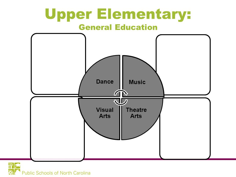 Upper Elementary: General Education DanceMusic Theatre Arts Visual Arts