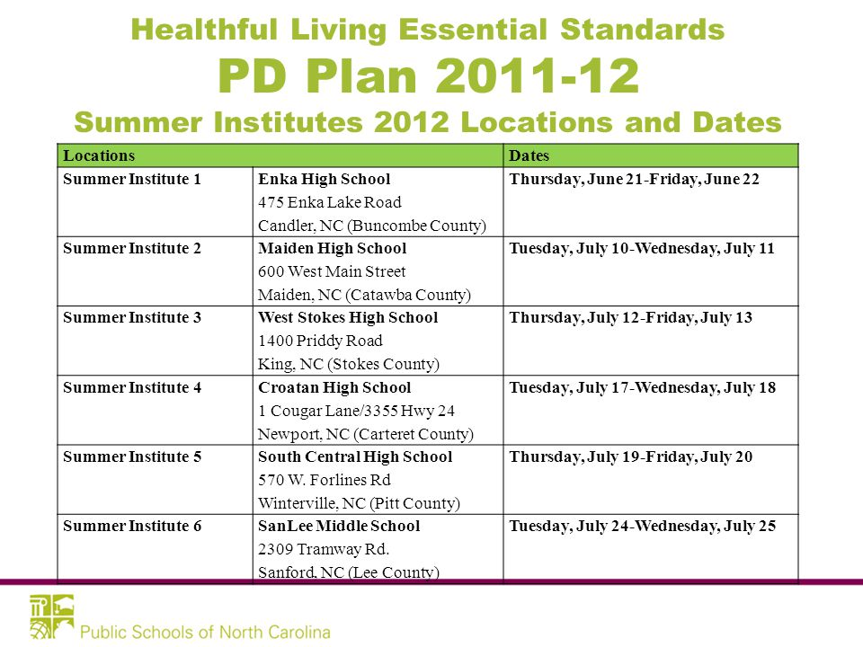 Healthful Living Essential Standards PD Plan 2011-12 Summer Institutes 2012 Locations and Dates LocationsDates Summer Institute 1 Enka High School 475 Enka Lake Road Candler, NC (Buncombe County) Thursday, June 21-Friday, June 22 Summer Institute 2 Maiden High School 600 West Main Street Maiden, NC (Catawba County) Tuesday, July 10-Wednesday, July 11 Summer Institute 3 West Stokes High School 1400 Priddy Road King, NC (Stokes County) Thursday, July 12-Friday, July 13 Summer Institute 4 Croatan High School 1 Cougar Lane/3355 Hwy 24 Newport, NC (Carteret County) Tuesday, July 17-Wednesday, July 18 Summer Institute 5 South Central High School 570 W.