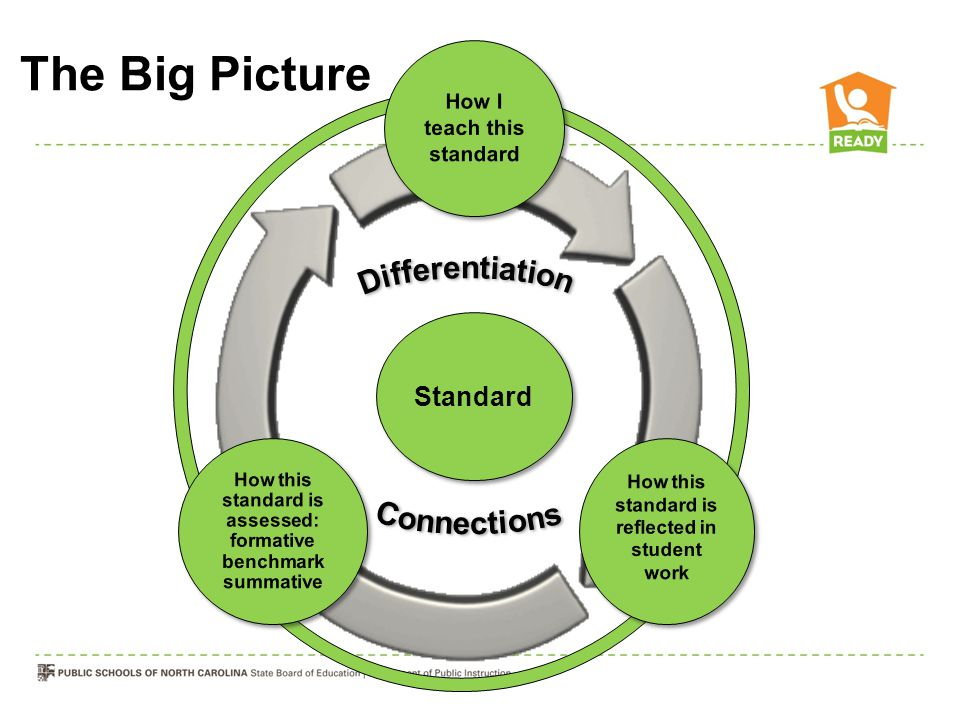The Big Picture Standard