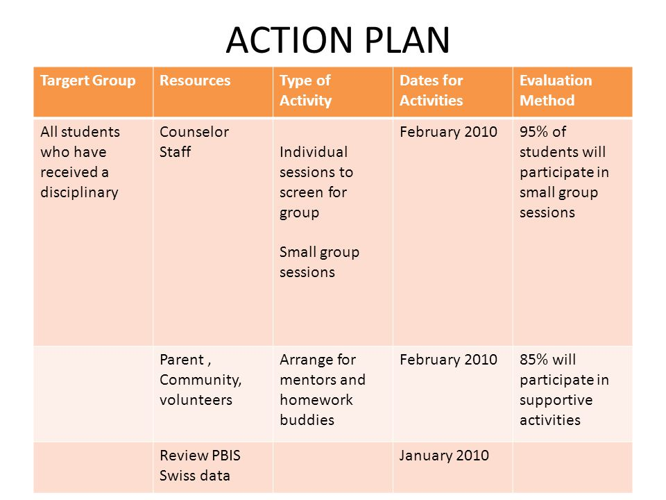 ACTION PLAN Targert GroupResourcesType of Activity Dates for Activities Evaluation Method All students who have received a disciplinary Counselor StaffIndividual sessions to screen for group Small group sessions February 201095% of students will participate in small group sessions Parent, Community, volunteers Arrange for mentors and homework buddies February 201085% will participate in supportive activities Review PBIS Swiss data January 2010