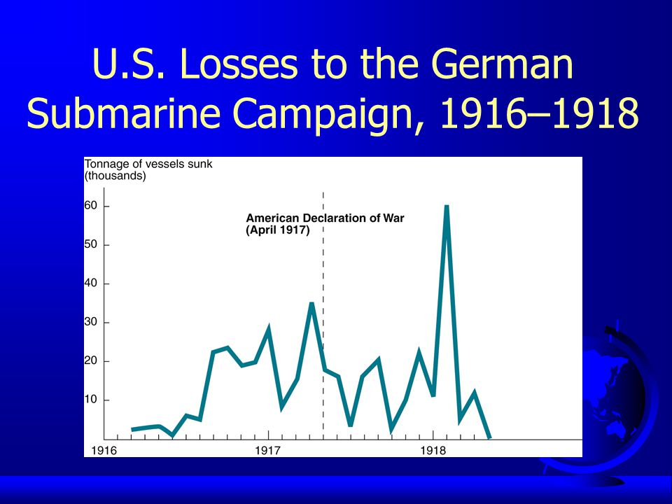 U.S. Losses to the German Submarine Campaign, 1916–1918