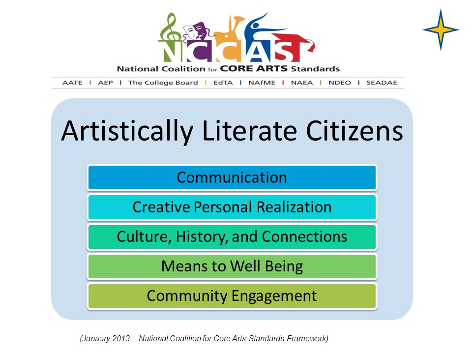 Artistically Literate Citizens CommunicationCreative Personal RealizationCulture, History, and ConnectionsMeans to Well BeingCommunity Engagement (Jan