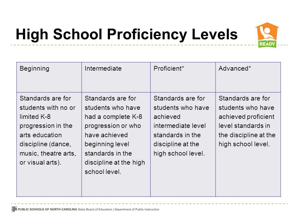 High School Proficiency Levels BeginningIntermediateProficient*Advanced* Standards are for students with no or limited K-8 progression in the arts edu