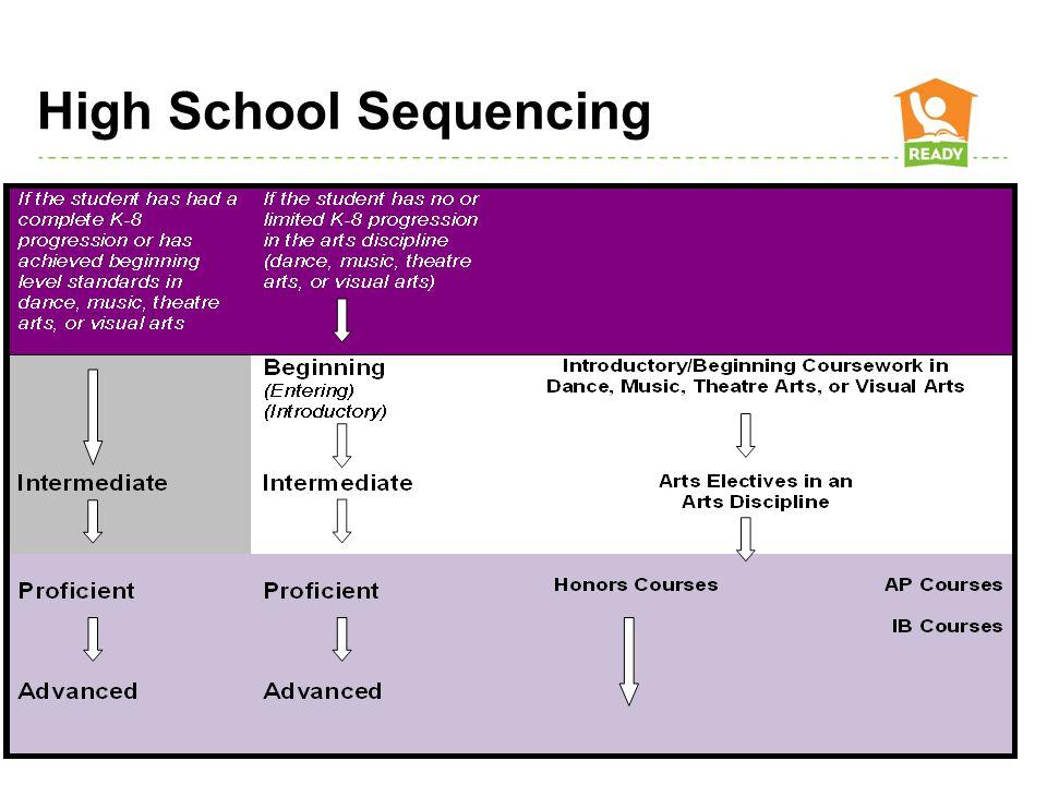 High School Sequencing