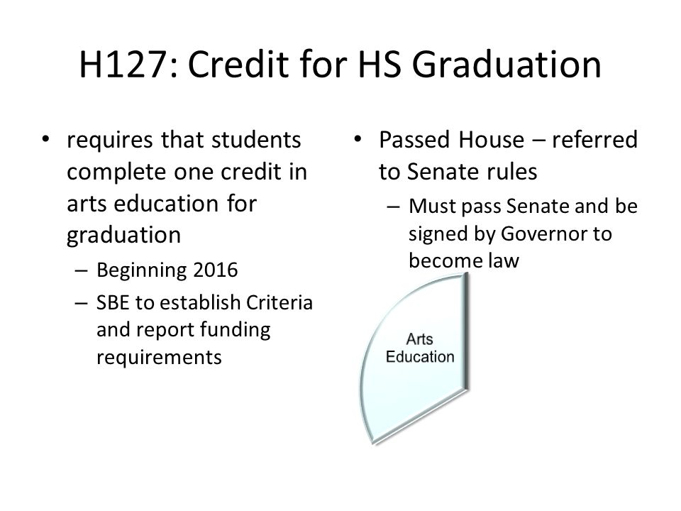 H127: Credit for HS Graduation requires that students complete one credit in arts education for graduation – Beginning 2016 – SBE to establish Criteria and report funding requirements Passed House – referred to Senate rules – Must pass Senate and be signed by Governor to become law