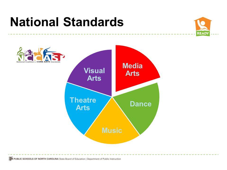 National Standards Media Arts Dance Music Theatre Arts Visual Arts