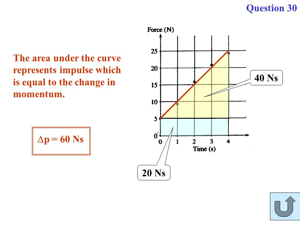 The area under the curve represents impulse which is equal to the change in momentum. 20 Ns 40 Ns  p = 60 Ns Question 30