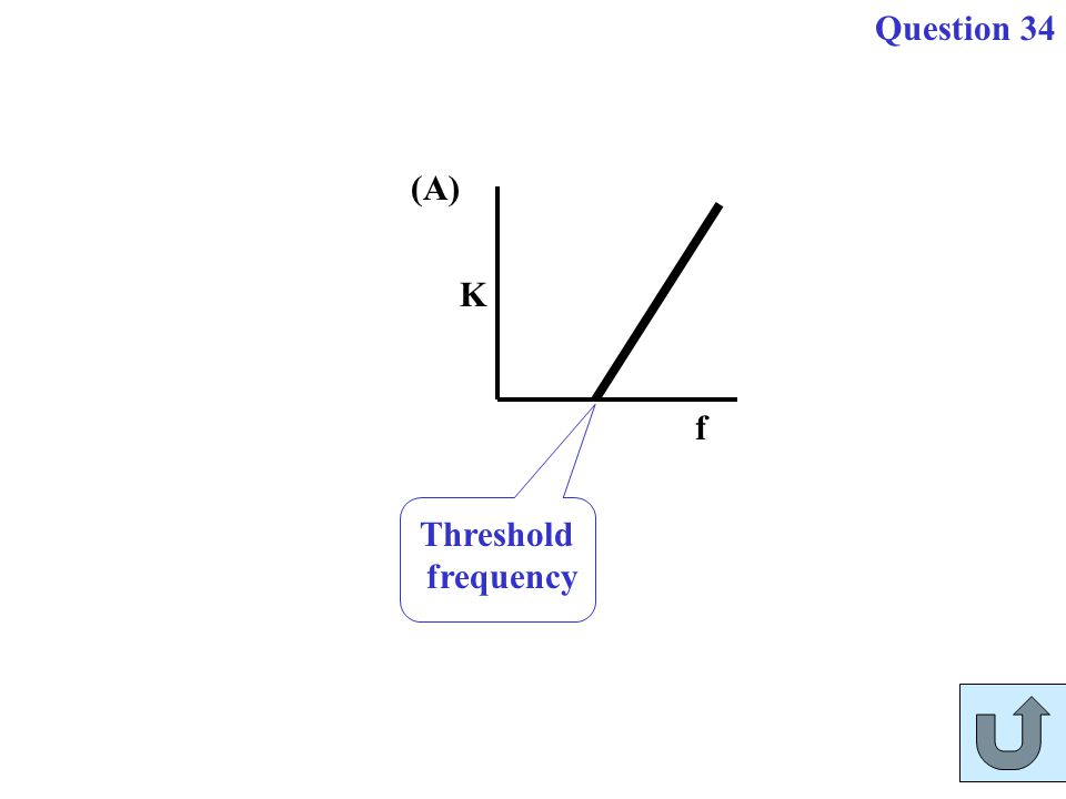 K f Threshold frequency (A) Question 34