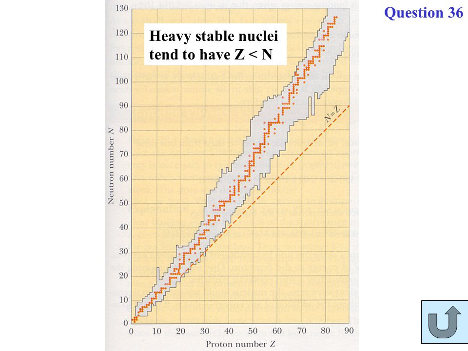 Heavy stable nuclei tend to have Z < N Question 36
