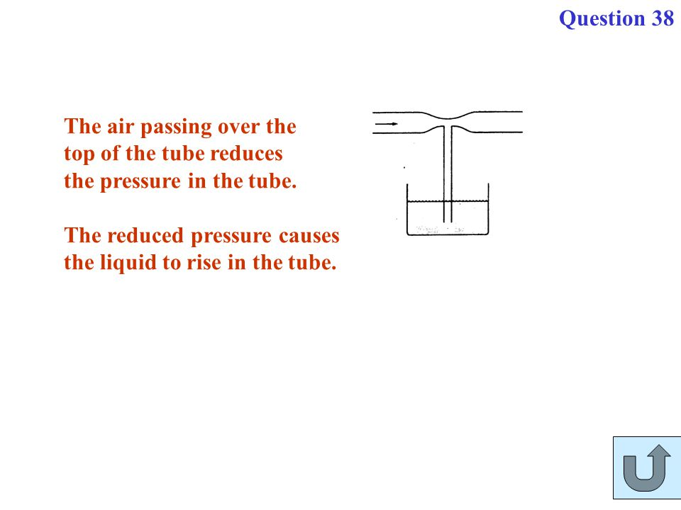 The air passing over the top of the tube reduces the pressure in the tube. The reduced pressure causes the liquid to rise in the tube. Question 38
