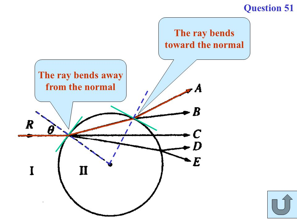 The ray bends away from the normal The ray bends toward the normal Question 51