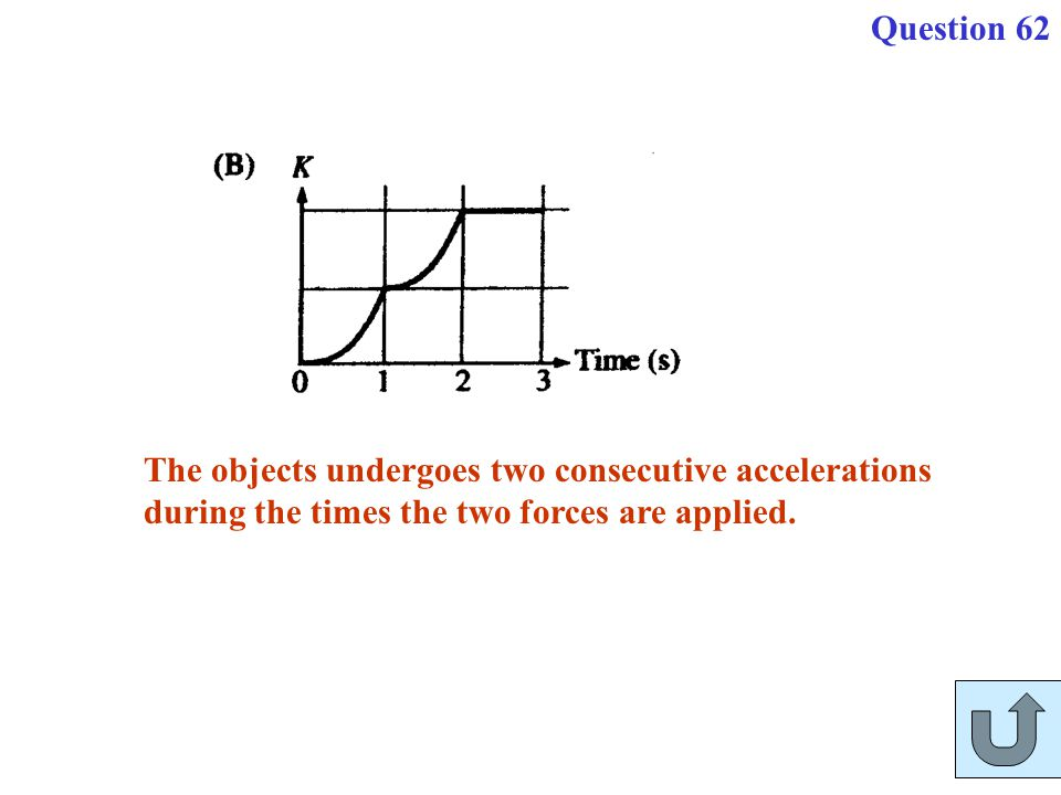 The objects undergoes two consecutive accelerations during the times the two forces are applied. Question 62