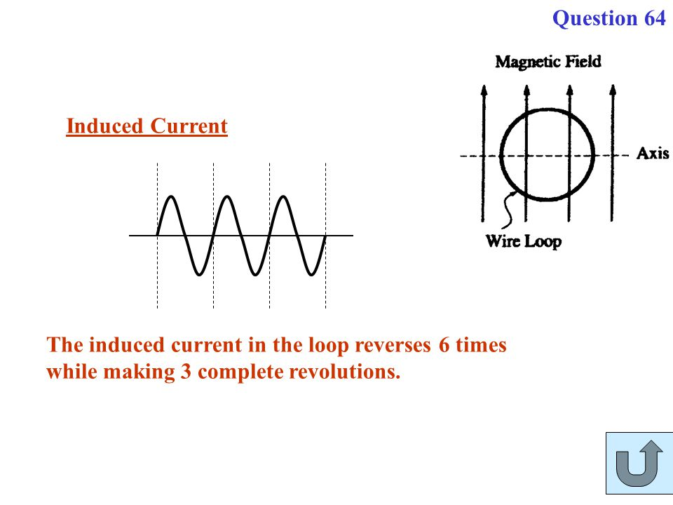 The induced current in the loop reverses 6 times while making 3 complete revolutions. Induced Current Question 64