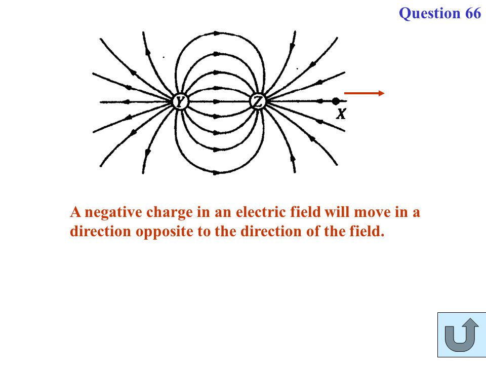 A negative charge in an electric field will move in a direction opposite to the direction of the field. Question 66