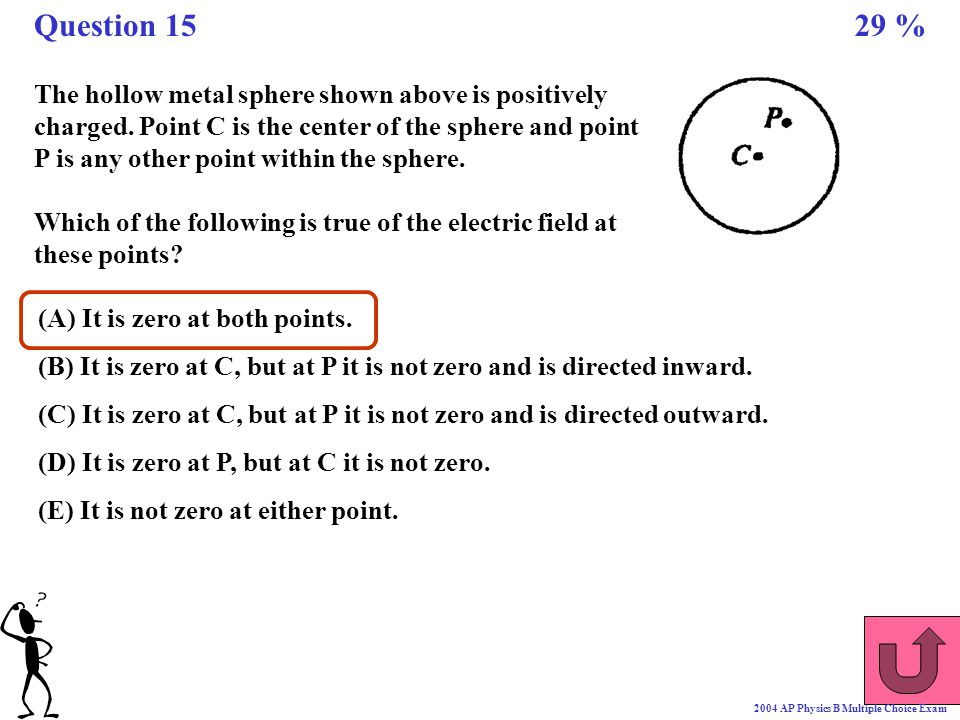 The hollow metal sphere shown above is positively charged. Point C is the center of the sphere and point P is any other point within the sphere. Which