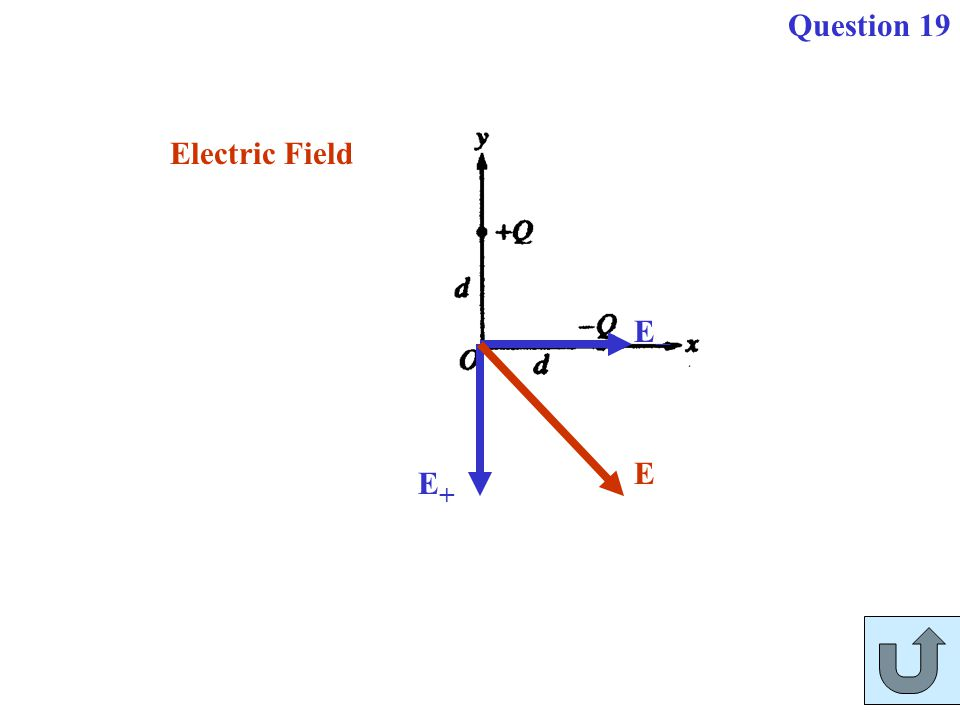 E+E+ EE E Electric Field Question 19