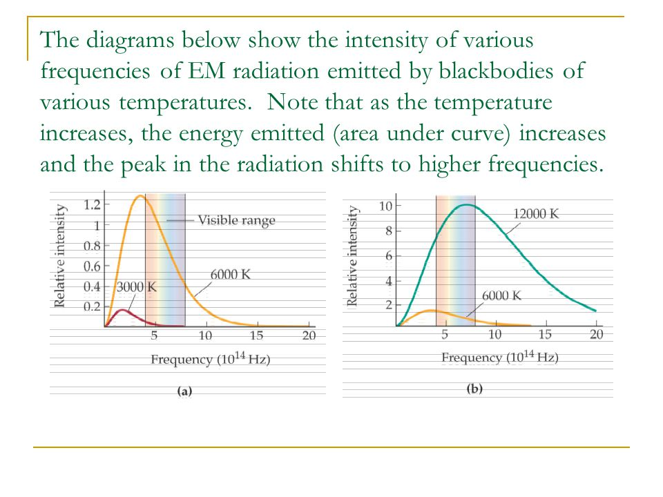The diagrams below show the intensity of various frequencies of EM radiation emitted by blackbodies of various temperatures. Note that as the temperat