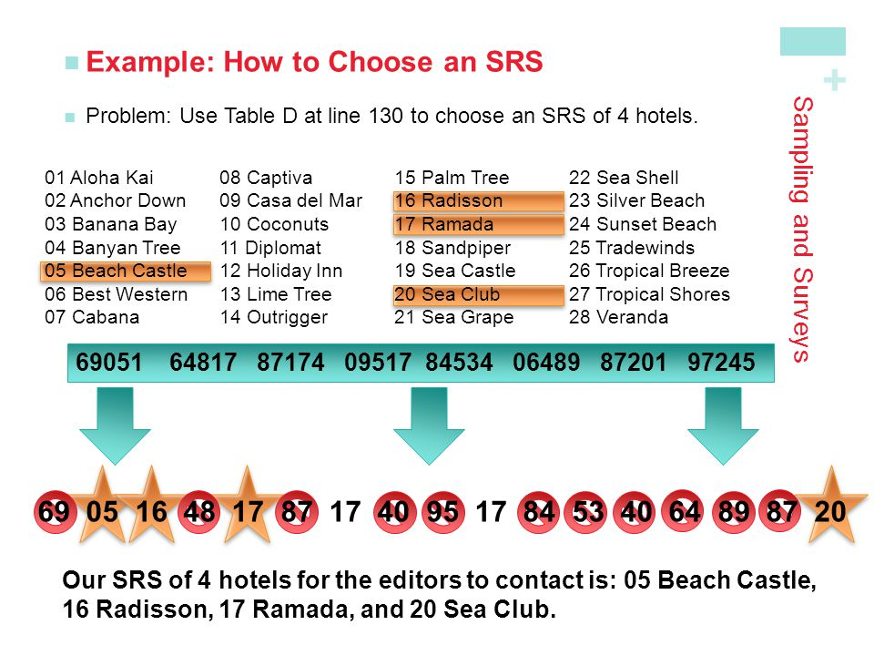 + Sampling and Surveys Example: How to Choose an SRS Problem: Use Table D at line 130 to choose an SRS of 4 hotels. 01 Aloha Kai 08 Captiva 15 Palm Tr
