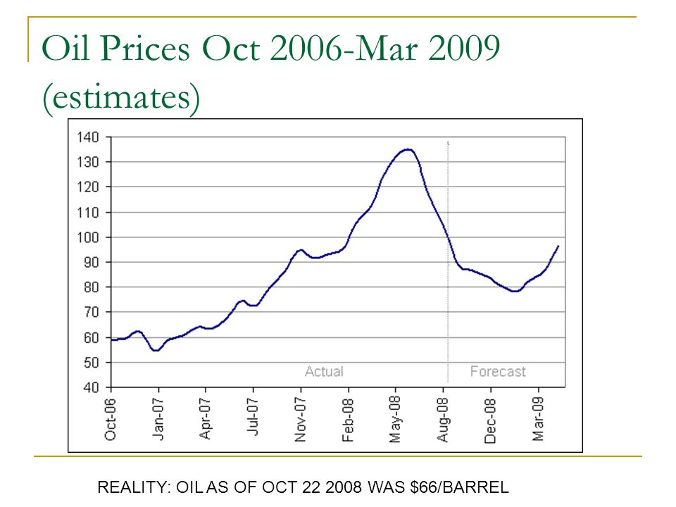 Oil Prices Oct 2006-Mar 2009 (estimates) REALITY: OIL AS OF OCT 22 2008 WAS $66/BARREL
