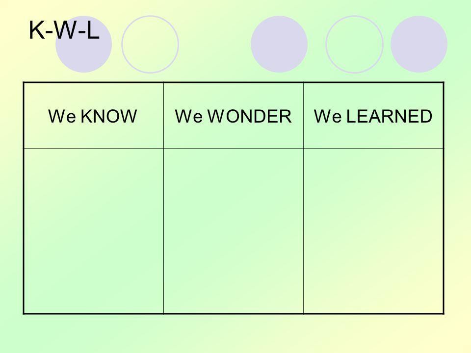 K-W-L We KNOWWe WONDERWe LEARNED