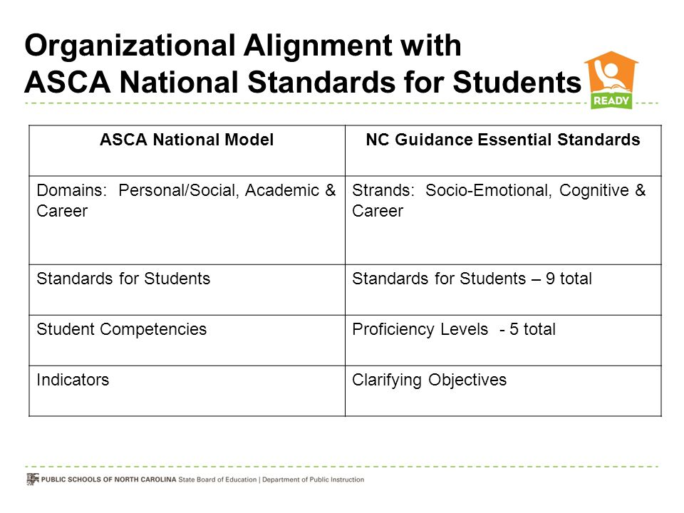 Organizational Alignment with ASCA National Standards for Students ASCA National ModelNC Guidance Essential Standards Domains: Personal/Social, Academ