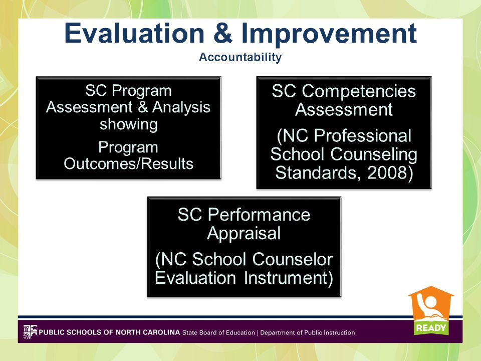 Evaluation & Improvement Accountability SC Competencies Assessment (NC Professional School Counseling Standards, 2008) SC Program Assessment & Analysi