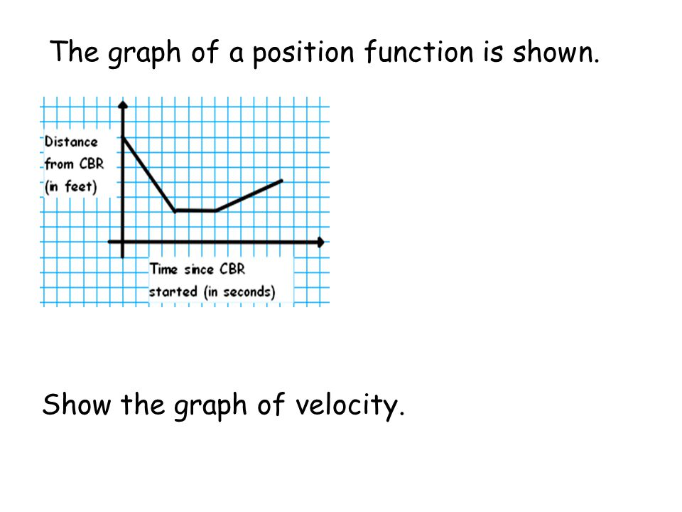 Instantaneous velocity is… the derivative of the position function or slope of the tangent line.