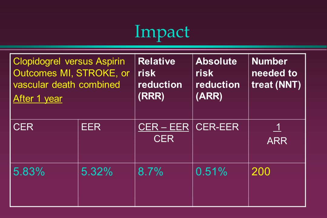 Impact Clopidogrel versus Aspirin Outcomes MI, STROKE, or vascular death combined After 1 year Relative risk reduction (RRR) Absolute risk reduction (
