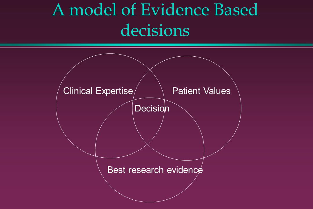 A model of Evidence Based decisions Patient ValuesClinical Expertise Best research evidence Decision