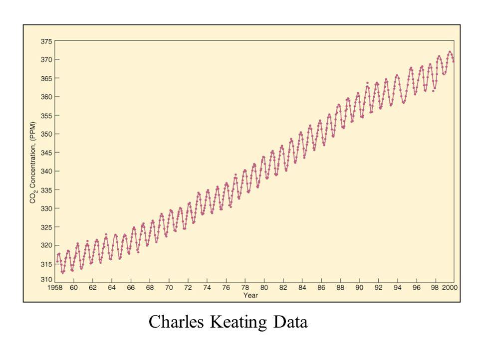 Charles Keating Data