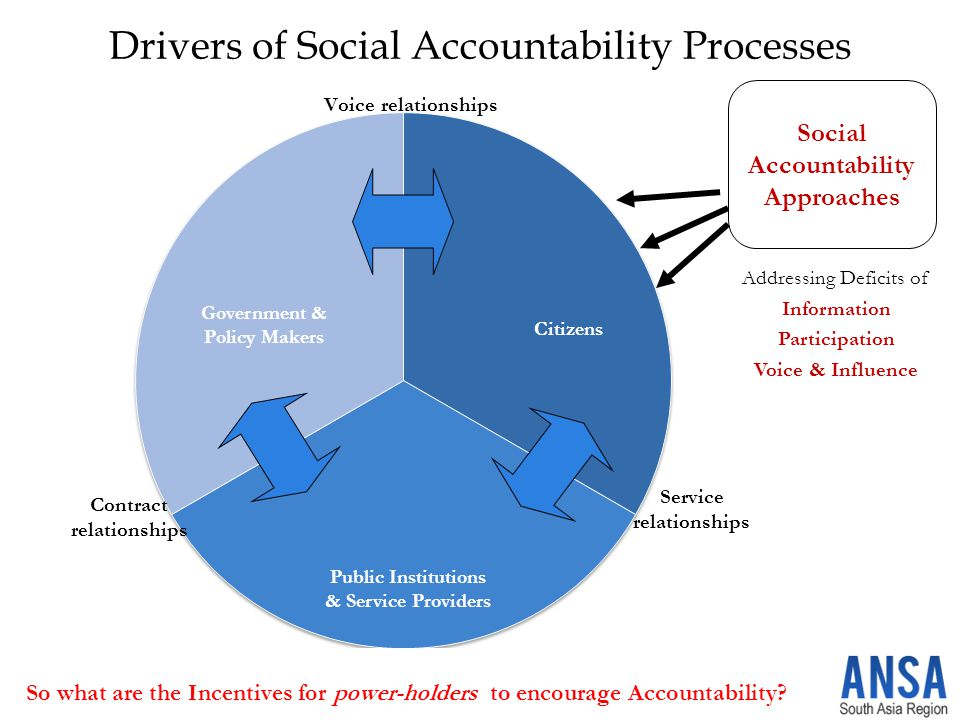 Drivers of Social Accountability Processes Social Accountability Approaches Addressing Deficits of Information Participation Voice & Influence Citizens Public Institutions & Service Providers Government & Policy Makers So what are the Incentives for power-holders to encourage Accountability?