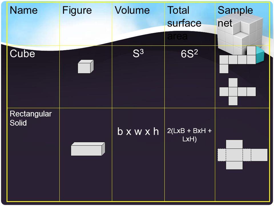 2(LxB + BxH + LxH) b x w x h Rectangular Solid 6S 2 S3S3 Cube Sample net Total surface area VolumeFigureName