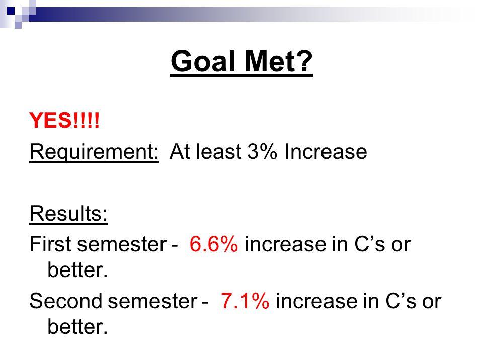 Goal Met. YES!!!.