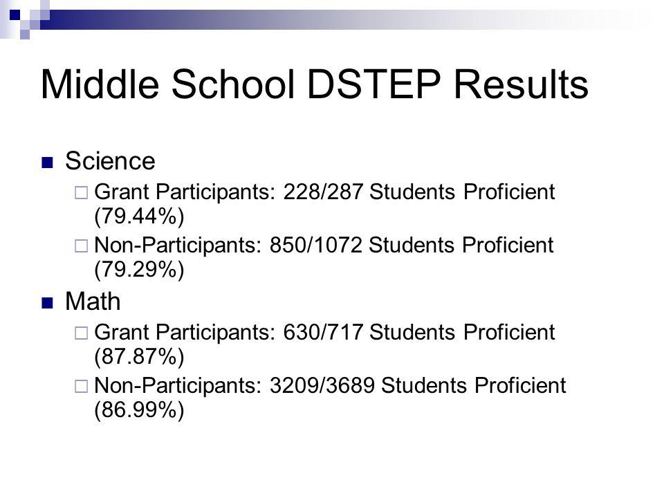 Middle School DSTEP Results Science  Grant Participants: 228/287 Students Proficient (79.44%)  Non-Participants: 850/1072 Students Proficient (79.29%) Math  Grant Participants: 630/717 Students Proficient (87.87%)  Non-Participants: 3209/3689 Students Proficient (86.99%)