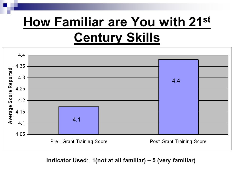 How Familiar are You with 21 st Century Skills 4.1 4.4 Indicator Used: 1(not at all familiar) – 5 (very familiar)