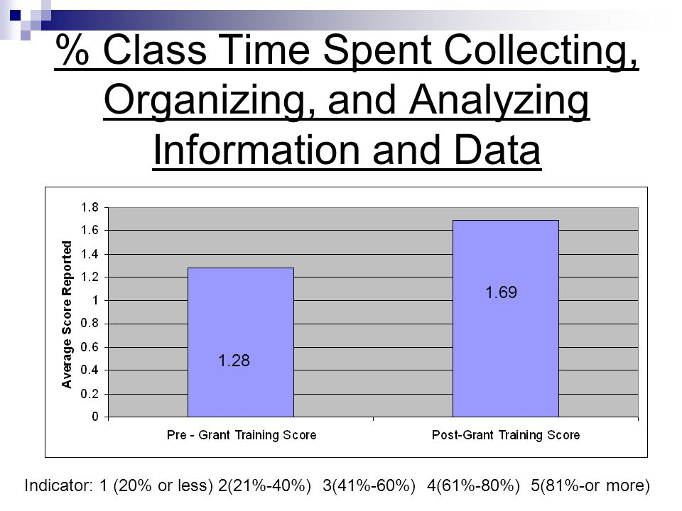 % Class Time Spent Collecting, Organizing, and Analyzing Information and Data 1.28 1.69 Indicator: 1 (20% or less) 2(21%-40%) 3(41%-60%) 4(61%-80%) 5(81%-or more)