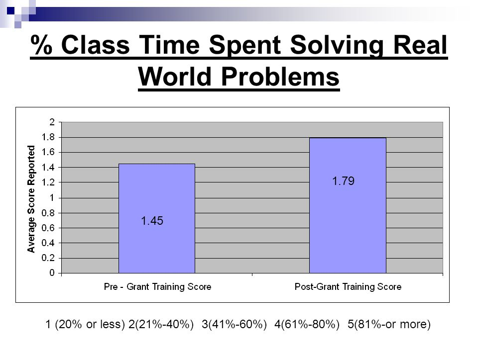% Class Time Spent Solving Real World Problems 1.45 1.79 1 (20% or less) 2(21%-40%) 3(41%-60%) 4(61%-80%) 5(81%-or more)