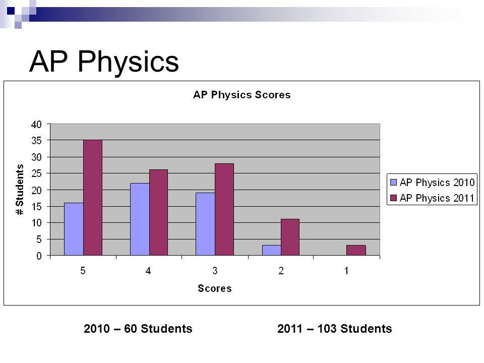 AP Physics 2010 – 60 Students2011 – 103 Students