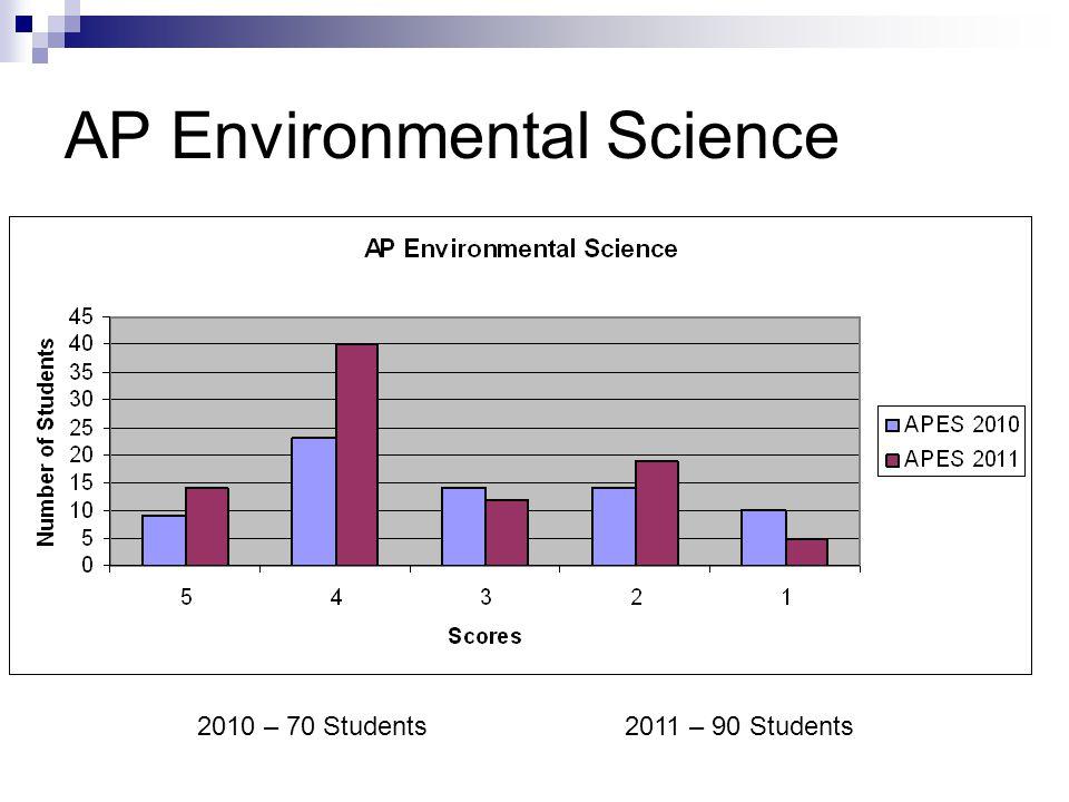 AP Environmental Science 2010 – 70 Students2011 – 90 Students