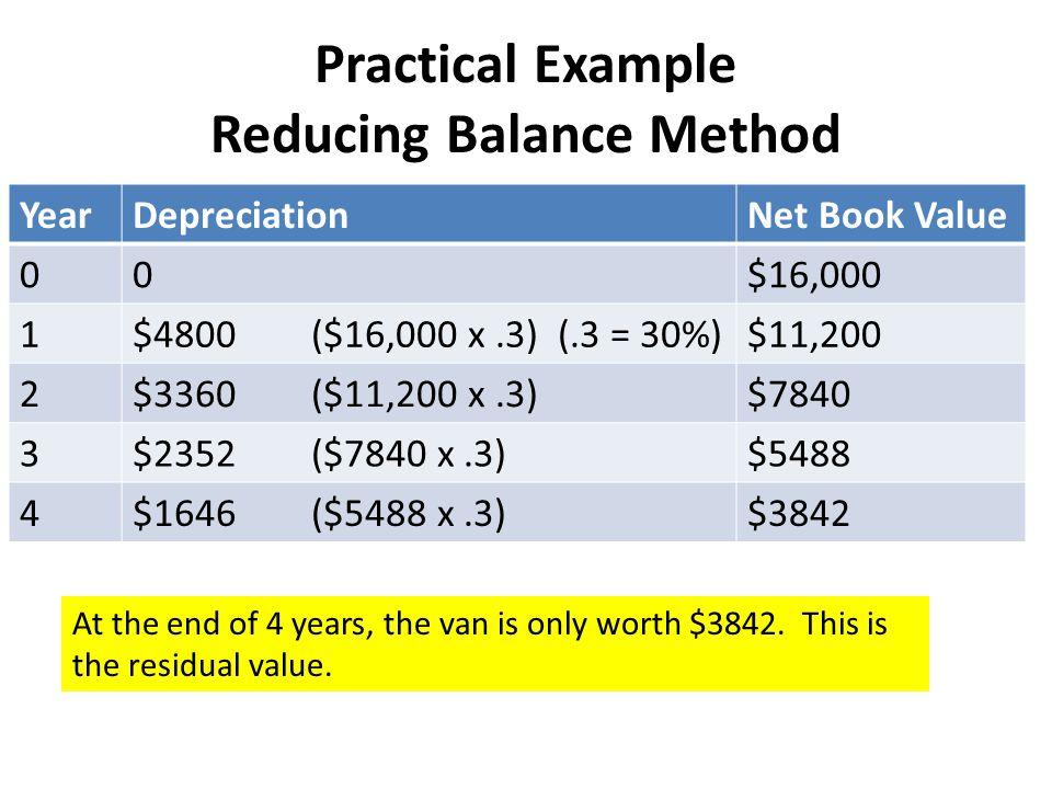 Practical Example Reducing Balance Method YearDepreciationNet Book Value 00$16,000 1$4800 ($16,000 x.3) (.3 = 30%)$11,200 2$3360 ($11,200 x.3)$7840 3$
