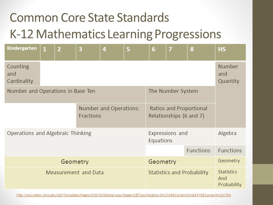 Common Core State Standards K-12 Mathematics Learning Progressions Kindergarten 12345678HS Counting and Cardinality Number and Quantity Number and Ope