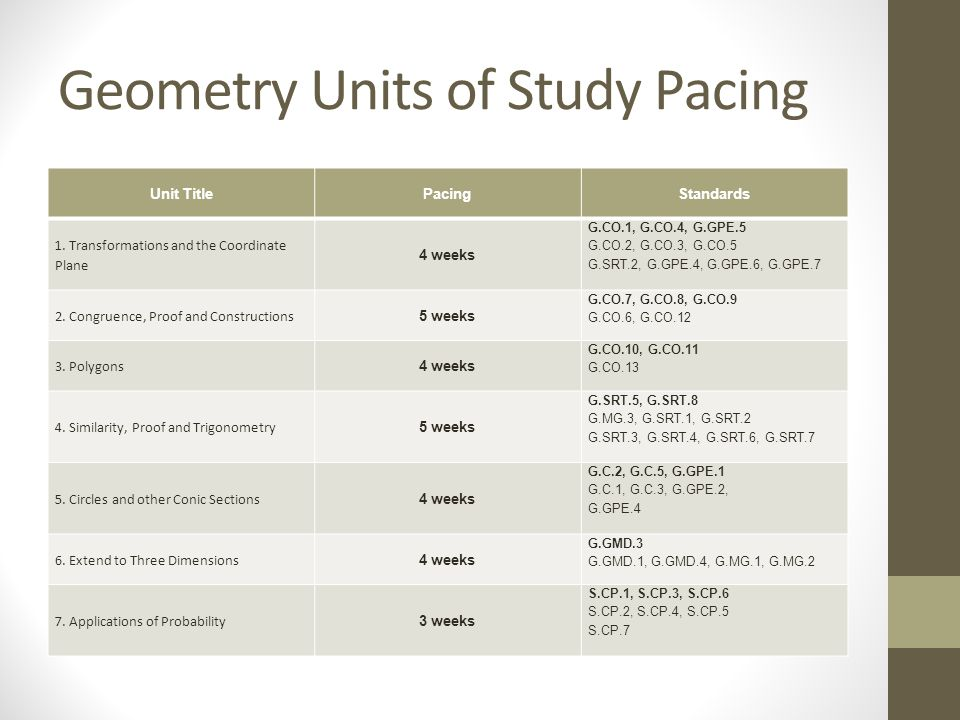 Geometry Units of Study Pacing Unit TitlePacingStandards 1. Transformations and the Coordinate Plane 4 weeks G.CO.1, G.CO.4, G.GPE.5 G.CO.2, G.CO.3, G