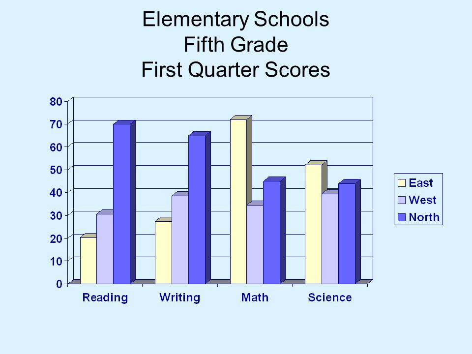 Elementary Schools Fifth Grade First Quarter Scores