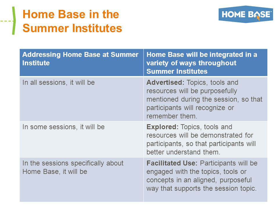 Home Base in the Summer Institutes Addressing Home Base at Summer Institute Home Base will be integrated in a variety of ways throughout Summer Institutes In all sessions, it will beAdvertised: Topics, tools and resources will be purposefully mentioned during the session, so that participants will recognize or remember them.
