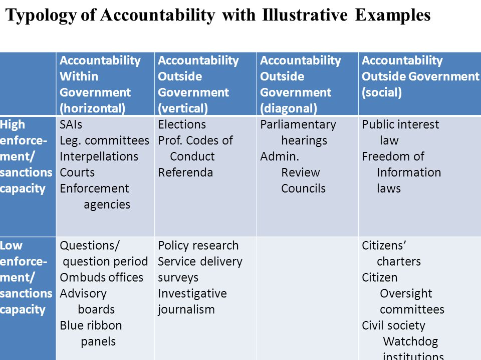 Accountability Within Government (horizontal) Accountability Outside Government (vertical) Accountability Outside Government (diagonal) Accountability