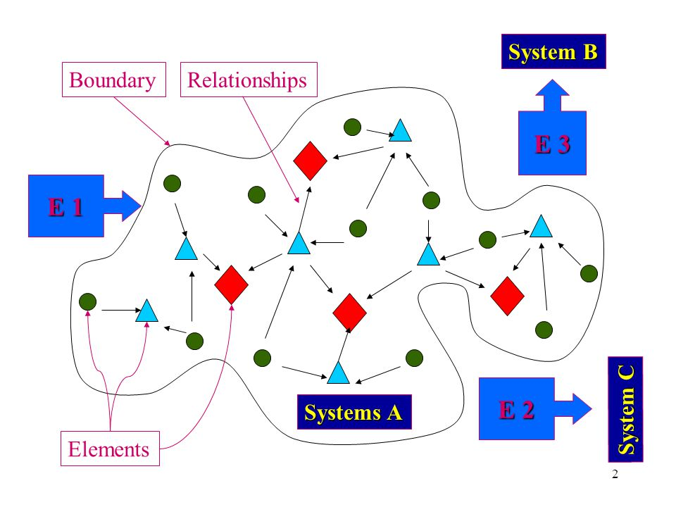1.1.1 Concept and characteristics of a system A system is a collection of well-organised and well-integrated elements with perceptible attributes which establish relationships among them within a defined space delimited by a boundary which necessarily transforms energy for its own functioning.
